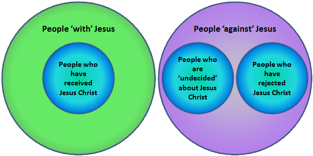 Jesus Venn Diagram Electrical Drawing Wiring Diagram